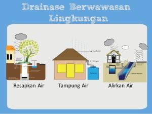 Drainase Berwawasan Lingkungan