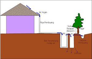 saluran drainase