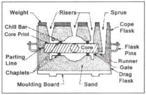 Sand Mold Composition
