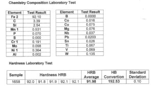 Laboratorium test result