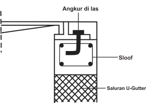 lubang angkur manhole cover