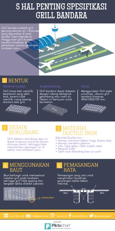 5 Hal Penting Spesifikasi Grill Bandara