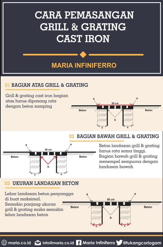 cara pemasangan grill & grating cast iron