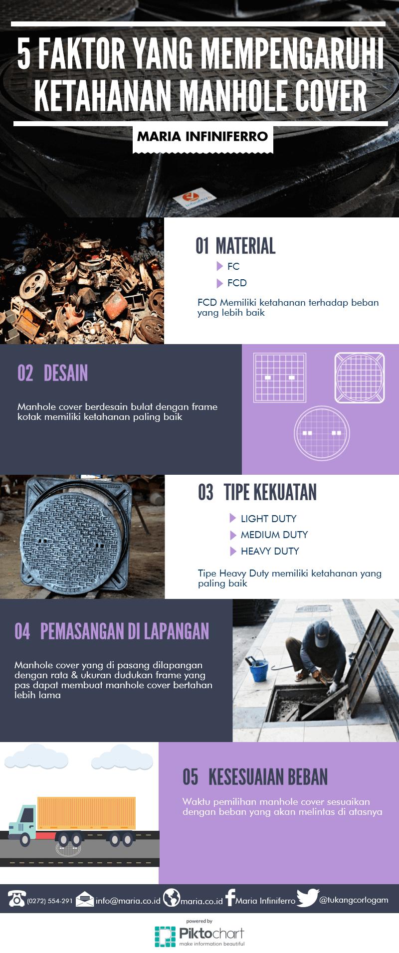 5 hal mendasar untuk ketahanan manhole cover