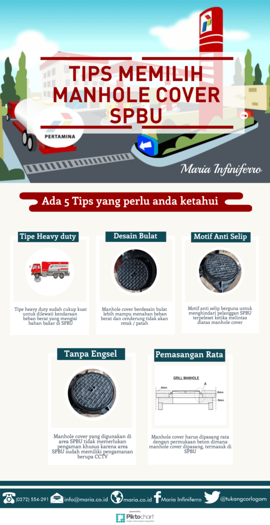 pemilihan manhole cover spbu